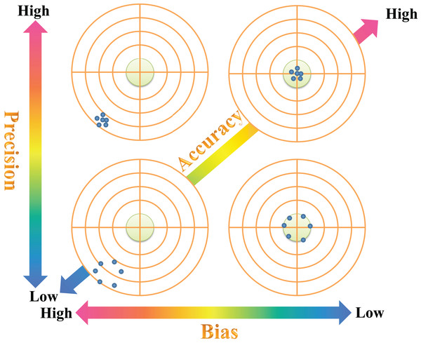 Measurements of bias, precision and accuracy in evaluating the performance of the bias-corrected Rao's quadratic diversity index.