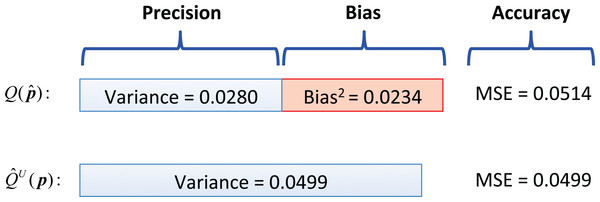 Comparison on the performance of the inbiased index against the biased index with the sample numerical example.