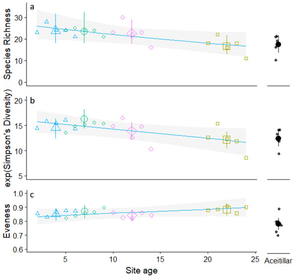 Trends in observed annual species richness (A) Simpson's diversity (B) Pielou's evenness (C). Across pastures of different ages regenerating to dry forest.