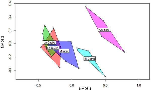 Non-metric multidimensional scaling (NMDS) biplot showing differences in bird species composition in four regenerating pastures and one mature native dry forest.