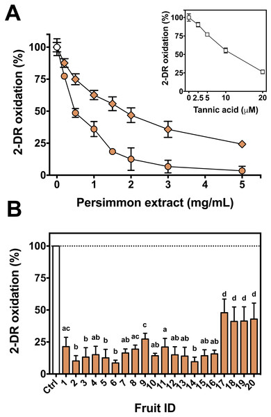 Antioxidant activity of persimmon extract against 2-DR oxidation.