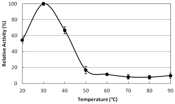 The optimum temperature for TPS activity.