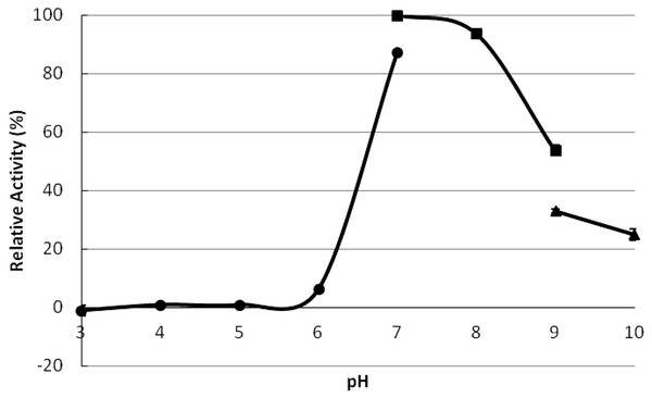 The optimum pH for TPS activity.