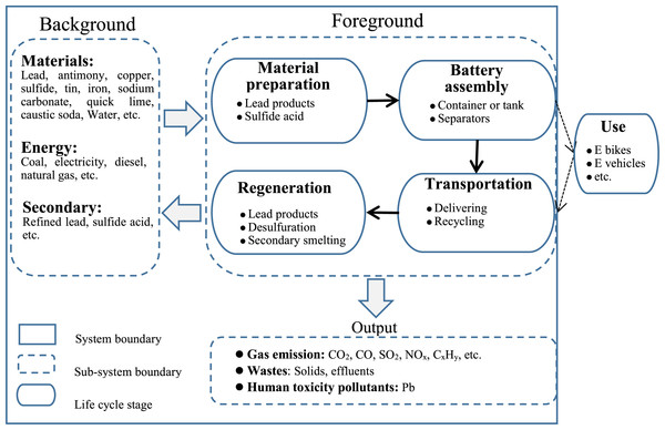 Life cycle of SLI Lead-Acid Batteries.