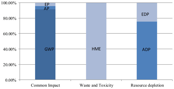 Sub-category costings distribution in the three environment impact categories.