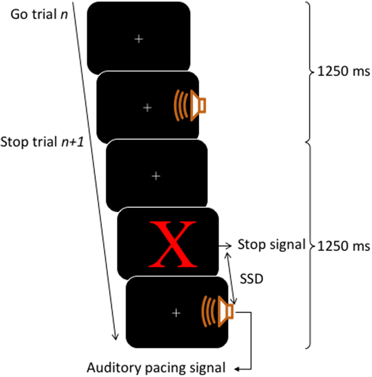 Stop Signals Delay Synchrony More For Finger Tapping Than Meyers E68 Wiring Diagram Download Full Size Image