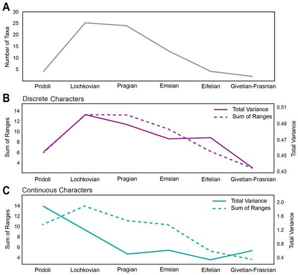 Disparity and diversity trends in stem gnathostomes pteraspidiformes heterostracans.