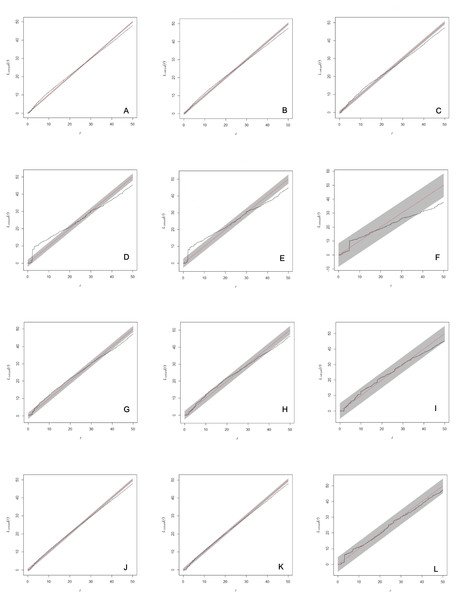 Analysis of spatial interaction between all individuals (A, D, G, J), between adults (B, E, H, K), and between females and males only (C, F, I, L) in two populations of Z. portoricensis.