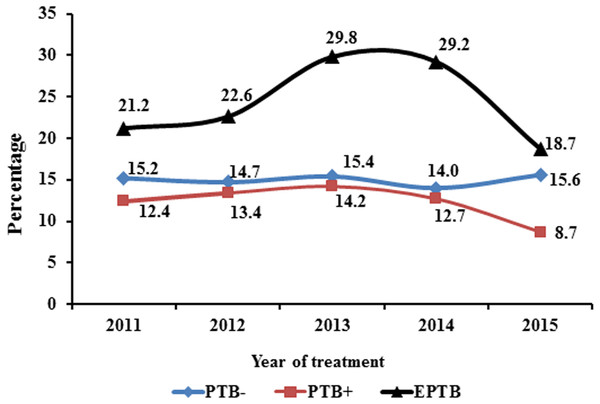 Trend of type of TB during 5 years of study.