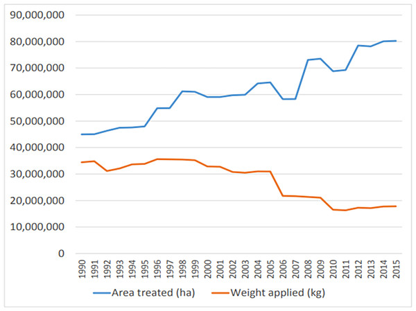 Area of crop treated (blue line, hectares) and mass of pesticide applied (red line, kilograms) from 1990 to 2015.