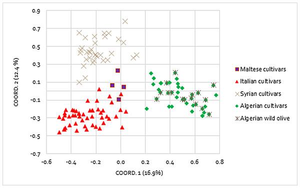 Principal coordinates analysis (PCoA).