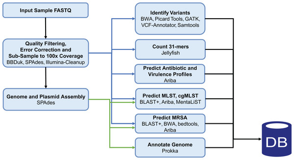 Staphopia Analysis Pipeline (StAP) Workflow.