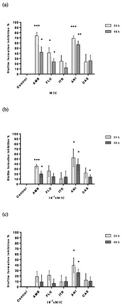 Inhibition of C. albicans biofilm formation by antifungals.