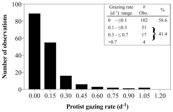 Frequency of low and high grazing rates made in diverse Arctic environments.