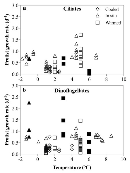 Un-acclimated ciliate and dinoflagellate growth rates in response to temperature shifts.