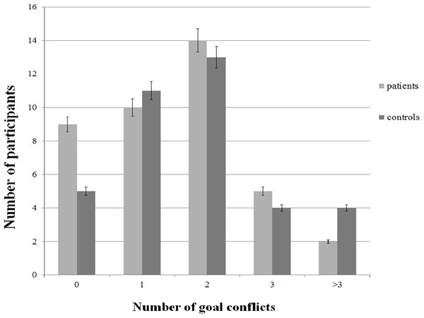 Frequency of reported goal conflicts as a function of group.