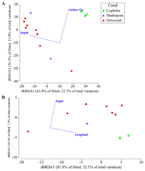 Distance-based redundancy analysis of the best two-variable model from distance-based linear modeling of sampling locations near coral habitats where sediment geochemistry data were available.