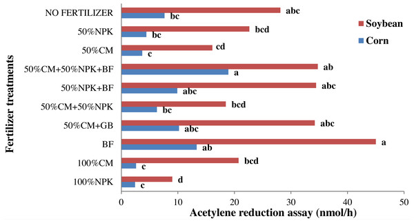 Effect of chemical, organic and biofertilizer on acetylene reduction assay (ARA) of corn and soybean roots.