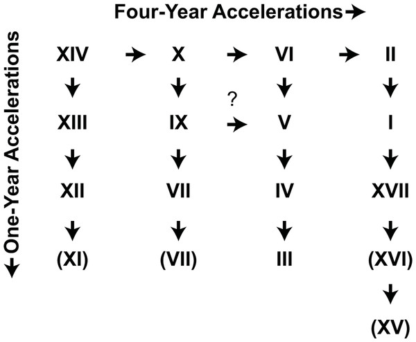"The original Lloyd and Dybas ""4-year acceleration"" scheme (Lloyd & Dybas, 1966)."