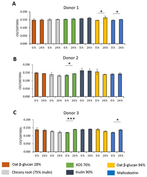 Effect of fibre fermentation supernatant on mucin production of HT29-MTX cells.