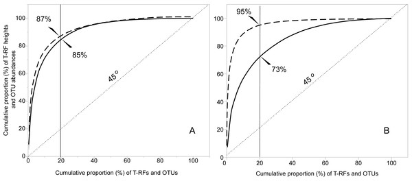 Functional organization (Fo) according to the Pareto-Lorenz curves of the bacterial (A) and fungal (B) T-RFs and OTUs. The continuous lines represent the T-RFs and the dashed lines the OTUs.