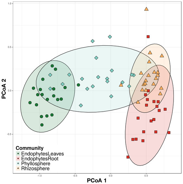 Principal Coordinate Analysis (PCoA) on Bray–Curtis dissimilarities of bacterial communities from four different plant compartments.