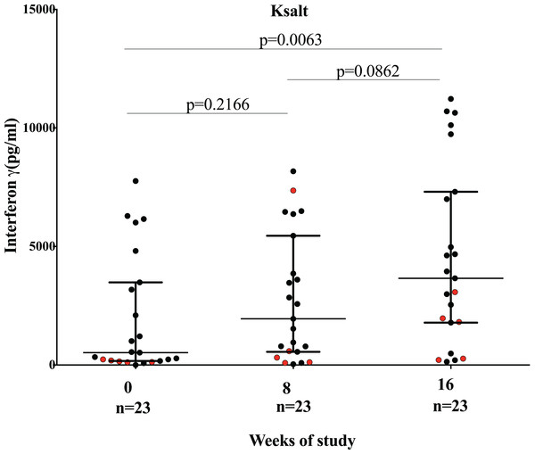 Comparison of IFN-γ responses before (week 0), at completion (week 8) of antibiotics and 8 weeks after antibiotic completion (week 16) to plasmid DNA encoding mycolactone PKS antigens Ksalt.