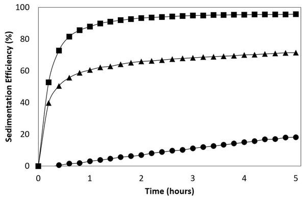 Sedimentation efficiency (SE).