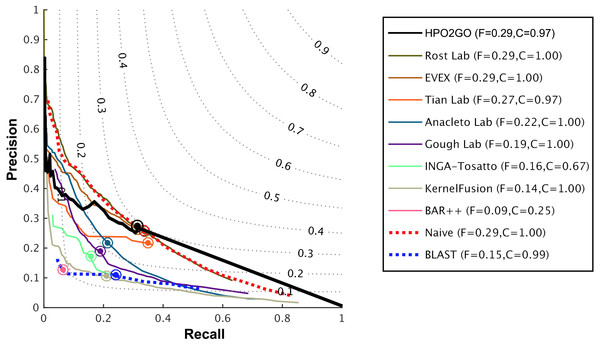 Weighted precision–recall curves of the CAFA2 HPO prediction challenge.