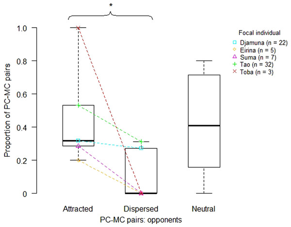 Proportion of attracted, dispersed and neutral PC-MC pairs across focal individuals (victims).