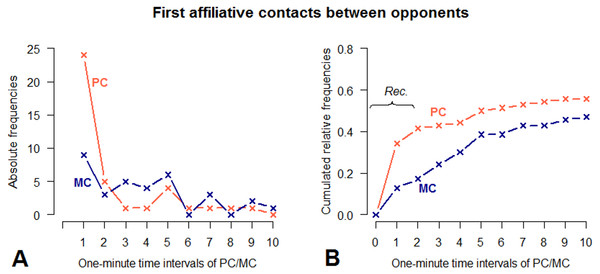 Absolute frequencies and cumulative distribution over time (10 min) of first affiliative contacts between opponents in PC and MC conditions.