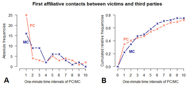 Absolute frequencies and cumulative distribution over time (10 min) of first affiliative contacts between victims and third parties in PC and MC conditions.
