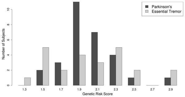 Polygenic risk score distribution.