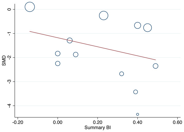 Bubble plot (meta-regression) of the influence of the summary BI (blinding effectiveness) on between-group effect size (pain) for pain assessments closest to the time point blinding was assessed (N = 12 group comparisons).