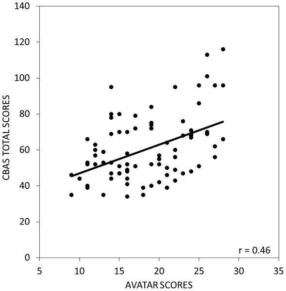 The relationship between scores on the avatar task and the CBAS total score.