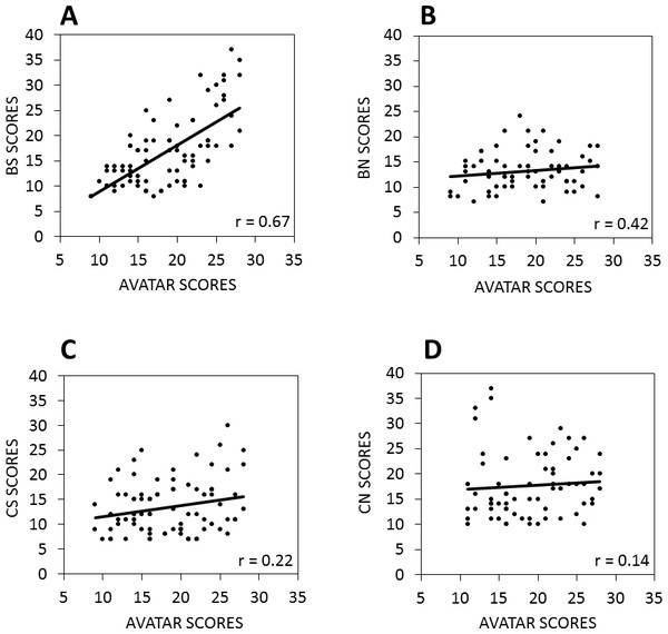 The relationship between scores on the avatar task and the CBAS subscales.