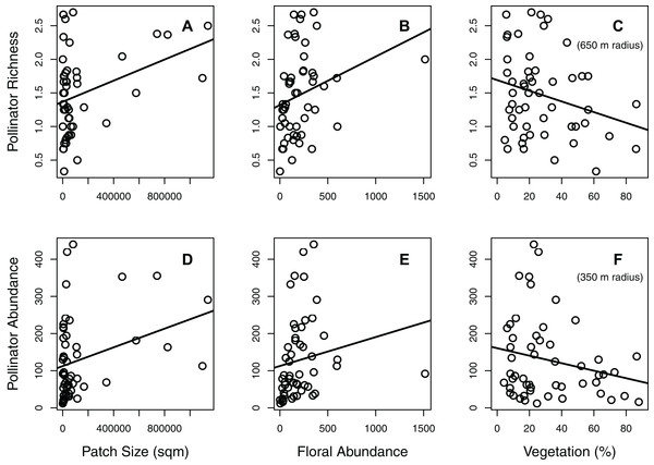 Effects of significant habitat and landscape factors on total pollinator richness and abundance.