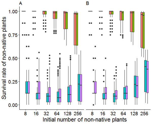 Survival rates of non-native plants under different invasion levels in high density (A) and low density (B) native communities.