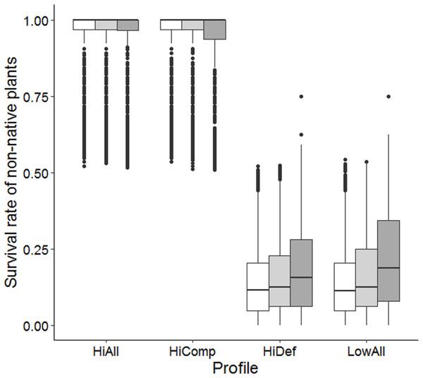 Survival rate of non-native species at different herbivore densities.