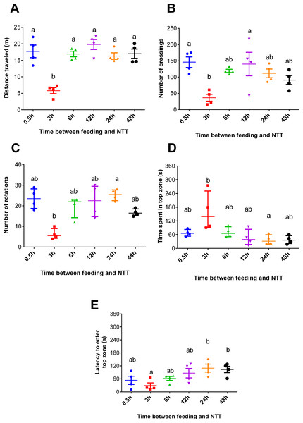 Behavioral variables of zebrafish fed 0.5, 3, 6, 12, 24, and 48 h before a novel tank test.
