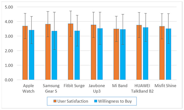 The mean satisfaction and willingness to buy scores for each device.