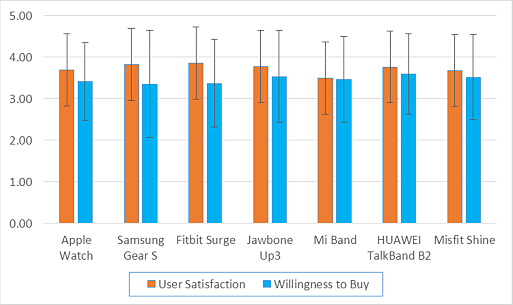 Perceived user preferences and usability evaluation of