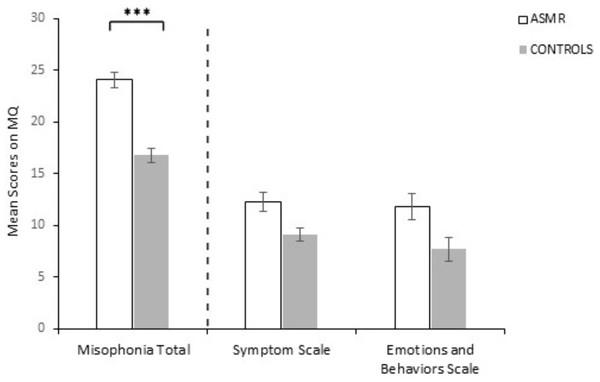 Mean responses for ASMR-responders (N = 64) and controls (N = 68) on the Misophonia Questionnaire (Total, Symptom, Emotions and behaviors scale).