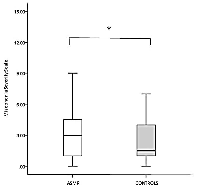 Increased misophonia in self-reported Autonomous Sensory