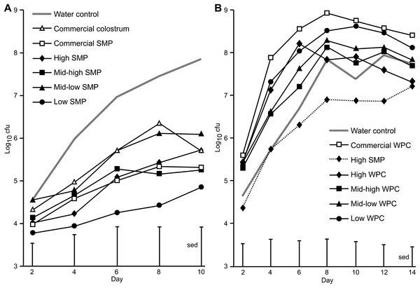 Comparison of Citrobacter rodentium infection between mice supplemented with SMP or WPC.