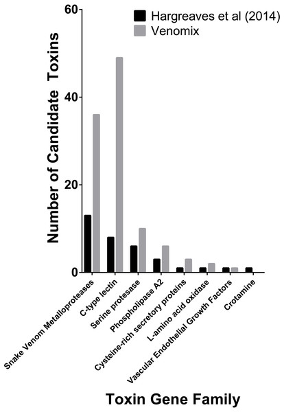 Number of previously predicted toxin compared to those derived from Venomix.