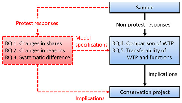 Comprehensive analytic framework for the evolution of preferences for conservation projects.
