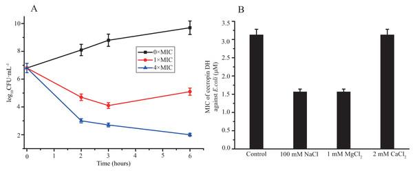 Antibacterial activity of cecropin DH.