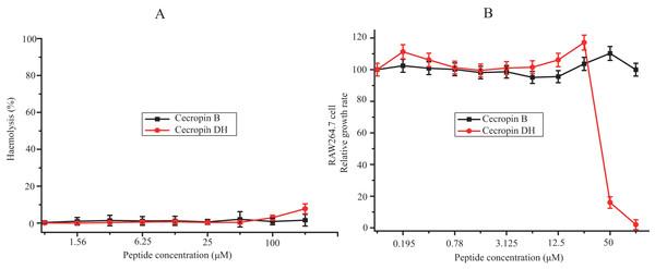 Cytotoxic effects against mammalian cells.