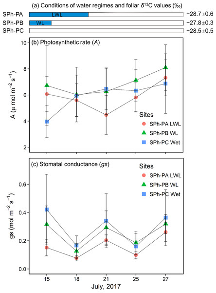 Hydrological conditions in SPh, and results of physiology monitoring.